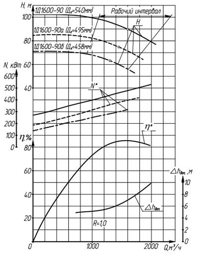 Характеристики насоса 1Д1600-90 (1000 м3/час)