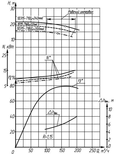 Характеристики насоса 1Д315-71