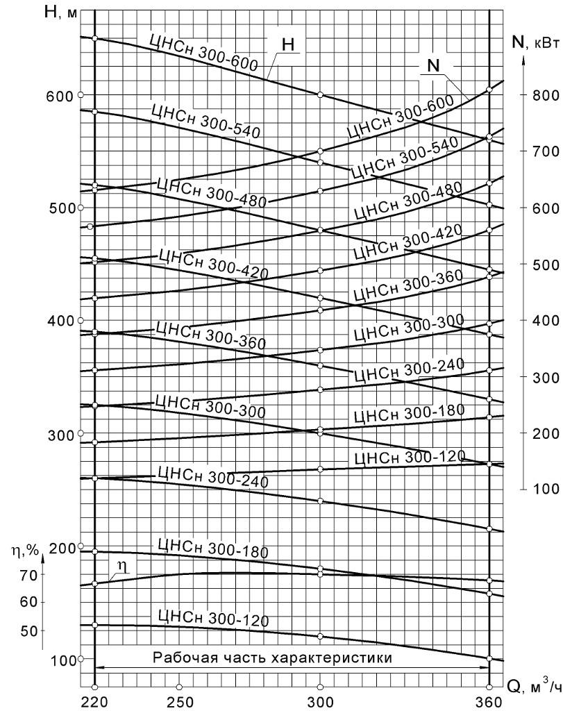 Хар-ка ЦНСн 300-120…600.jpg
